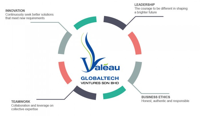 globaltech-core-values